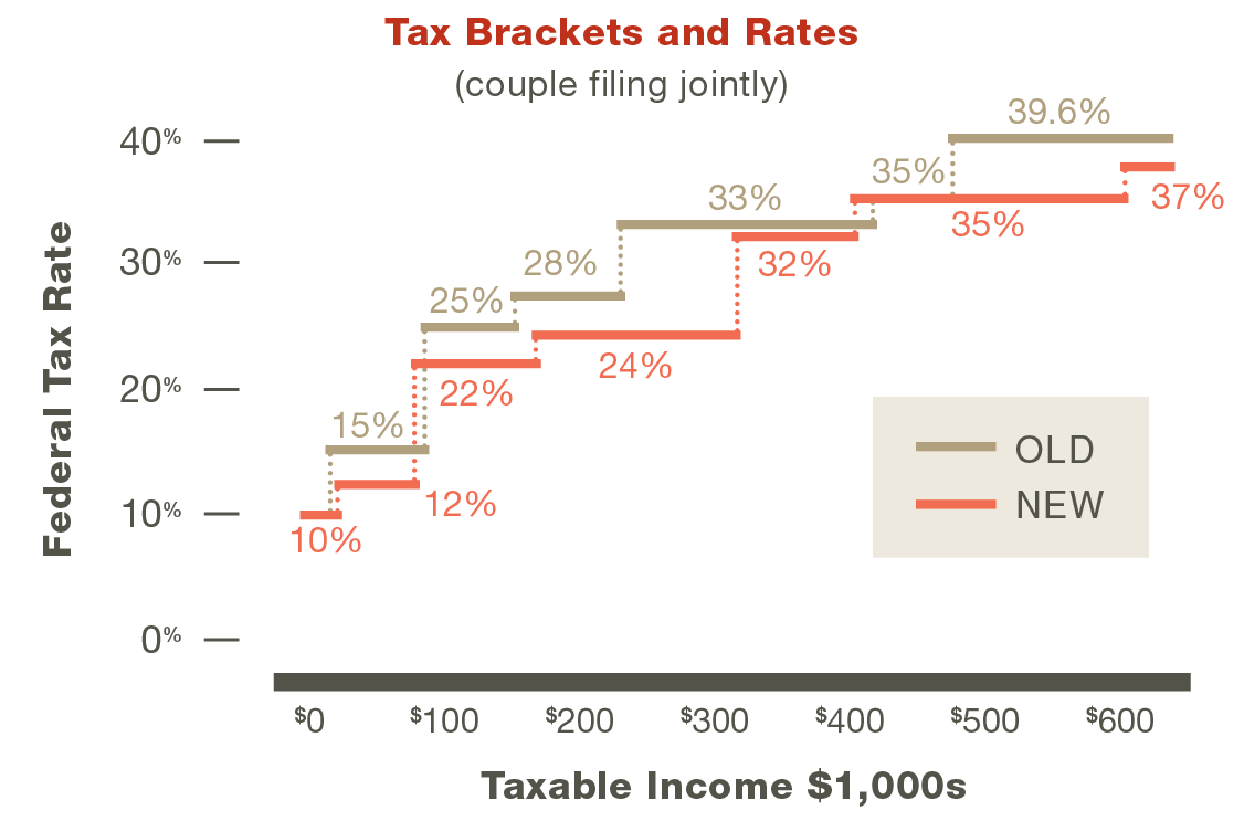 2018 tax brackets and rates