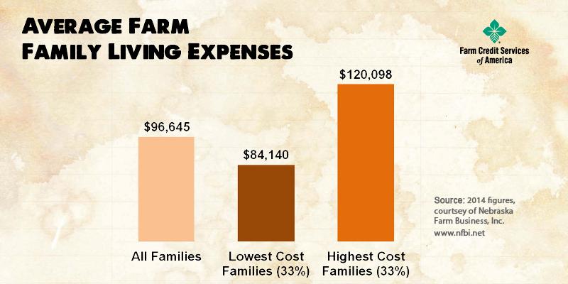 familylivingexpenses