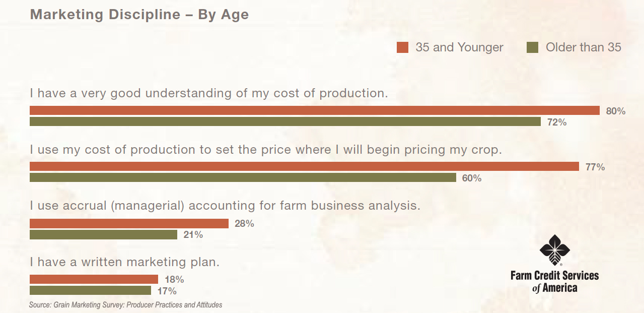 Marketing Discipline - Grain Marketing Survey