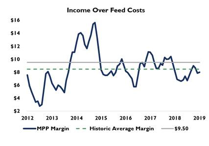 better safety net includes income over feed costs