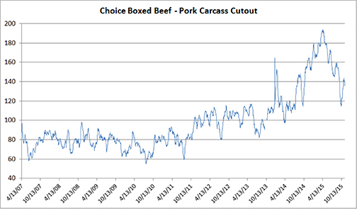Choice Boxed Beef - Pork Carcass Cutout