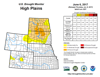 US Drought Monitor High Plains 6-6-2017