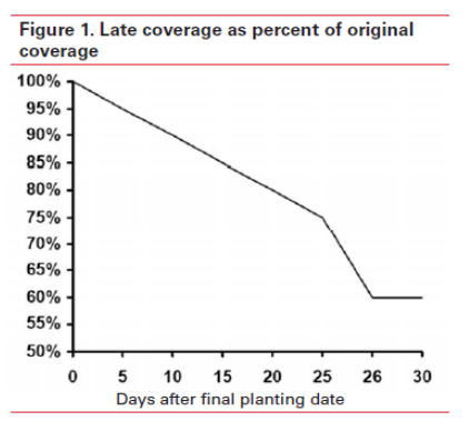 late coverage percent of original coverage
