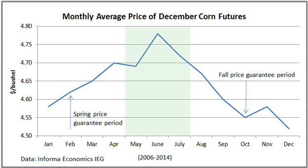 monthly average price of December corn futures