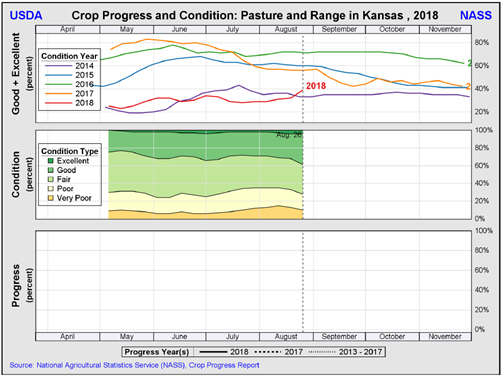 pasture crop progress and condition