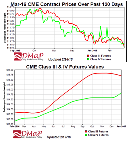 CME Contract Prices / Class III & IV Futures