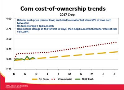corn cost-of-ownership trends