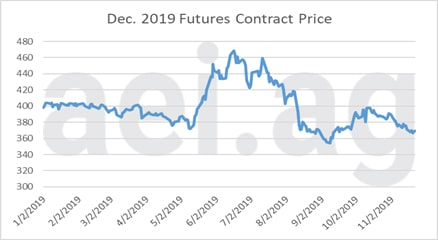 December 2019 futures contract price