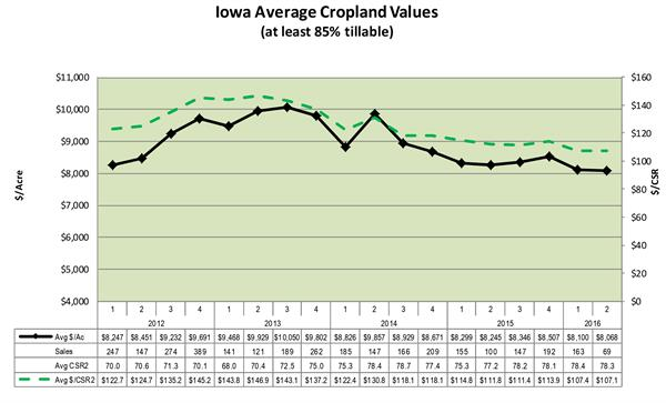 Iowa land values july 2016