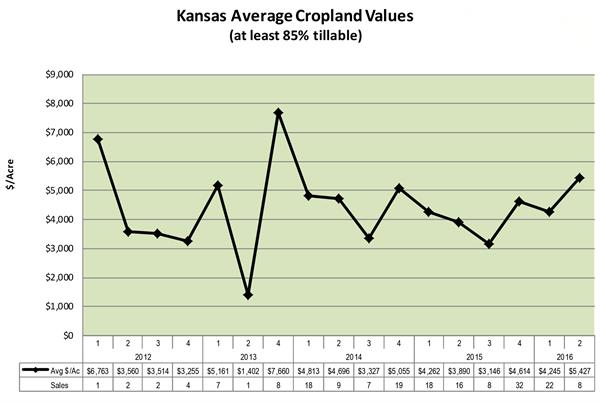 Kansas land values July 2016