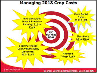 managing 2018 crop costs
