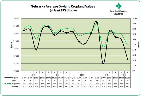 Nebraska dryland cropland values