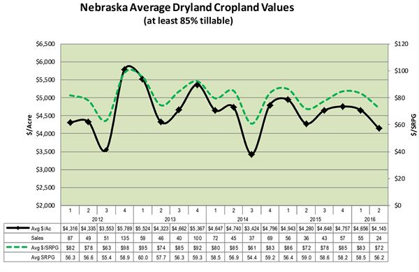 Nebraska Dryland land values July 2016