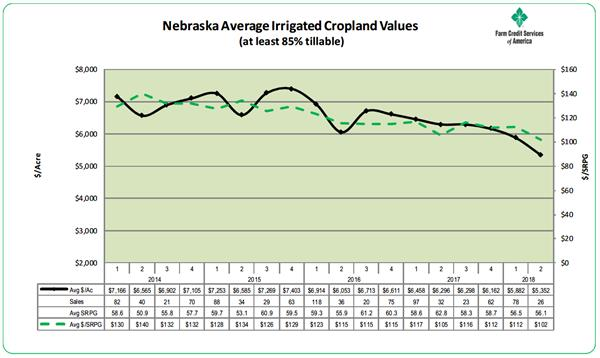Nebraska irrigated cropland values
