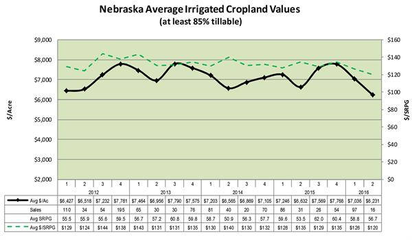 Nebraska Irrigated land values July 2016