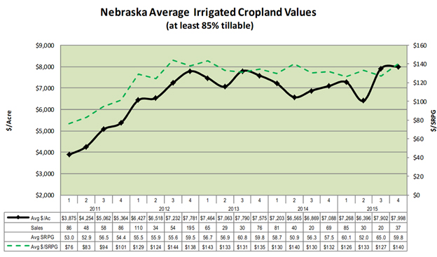 Nebraska Cropland Irrigated 2015