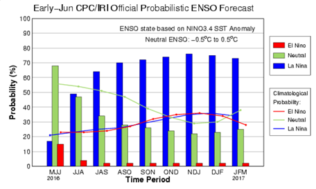 official probabilistic ENSO forecast