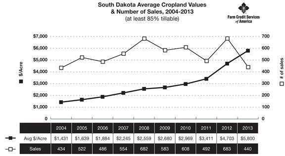 SD Avg Cropland Values 2004-2013
