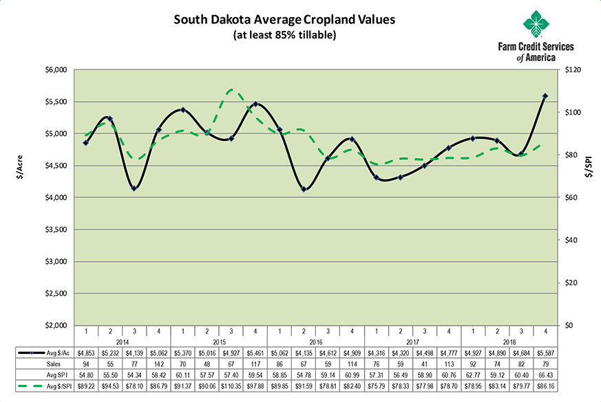 SD Cropland Values December 2018