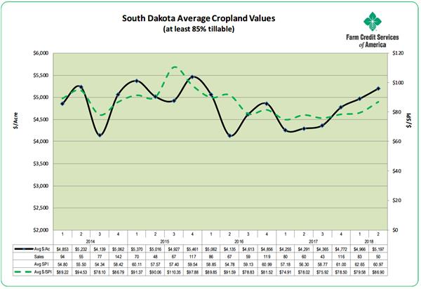 South Dakota Cropland Values