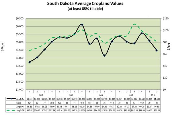 South Dakota land values July 2016