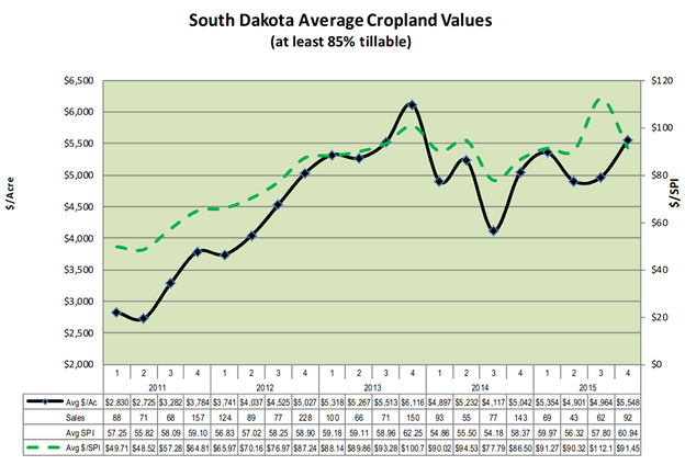 South Dakota Cropland 2015