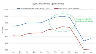 soybean marketing opportunities