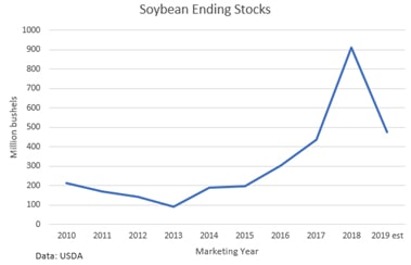 soybeans ending stocks based on marketing year