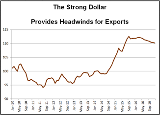 Strong Dollar Provides Headwinds