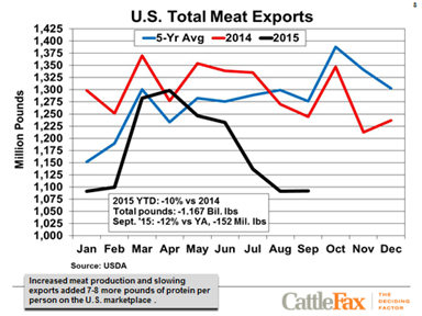 US Total Meat Exports