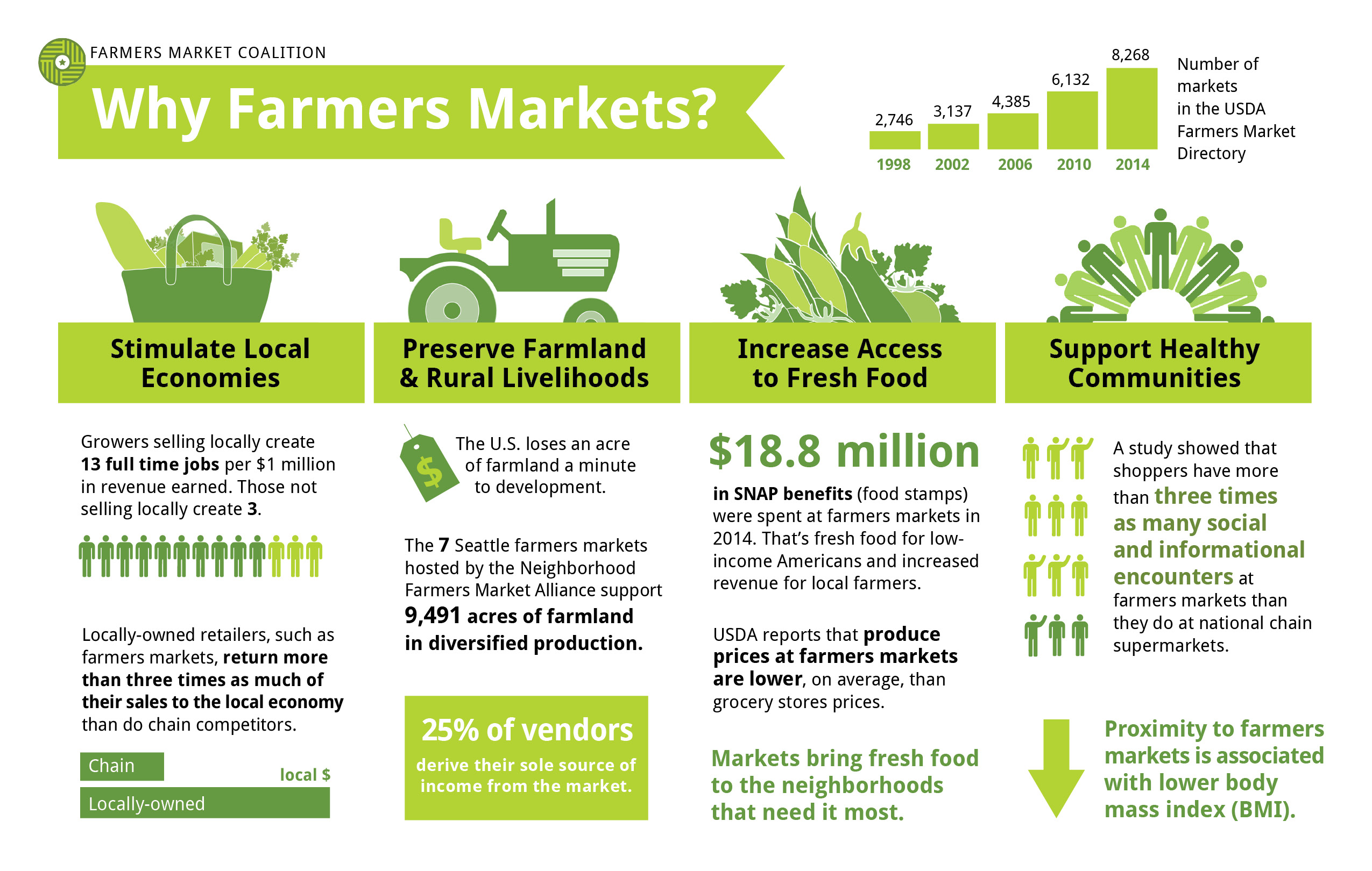 Why Farmers Market Infographic